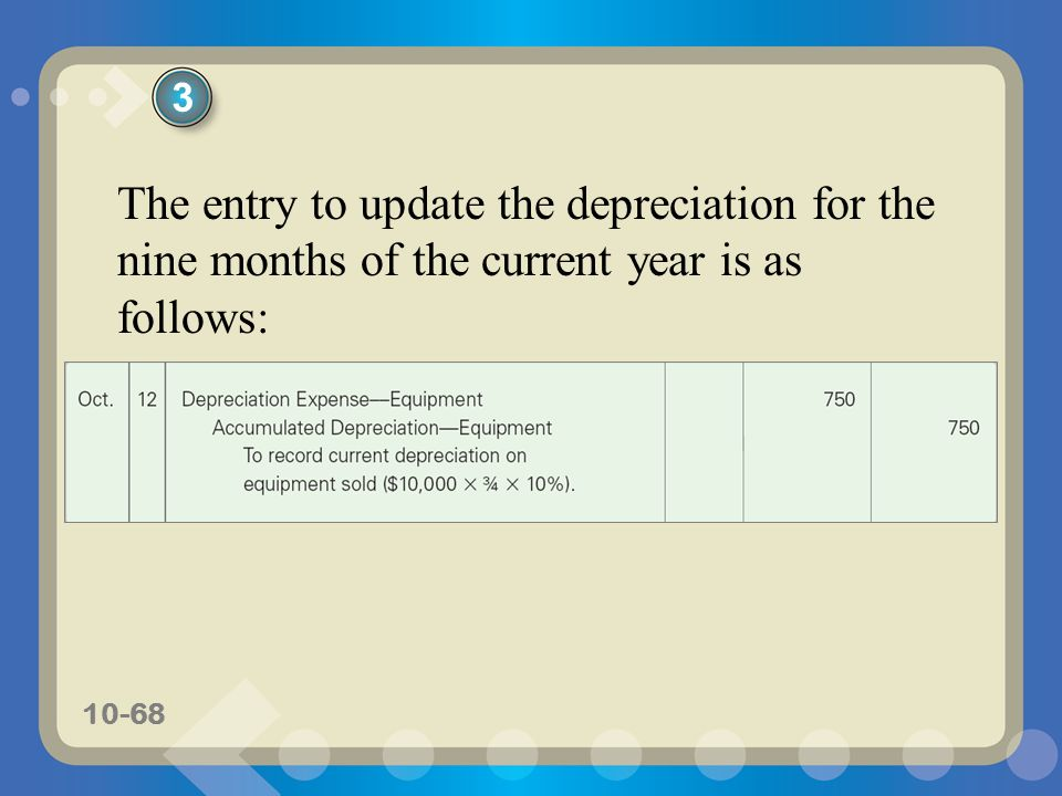 3 The entry to update the depreciation for the nine months of the current year is as follows:
