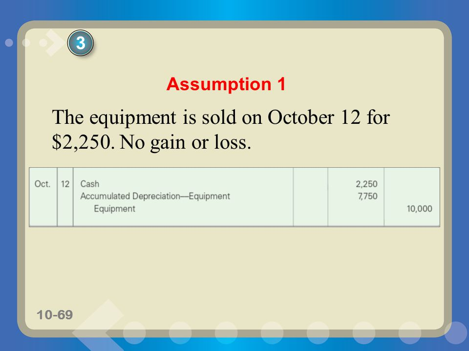 The equipment is sold on October 12 for $2,250. No gain or loss.