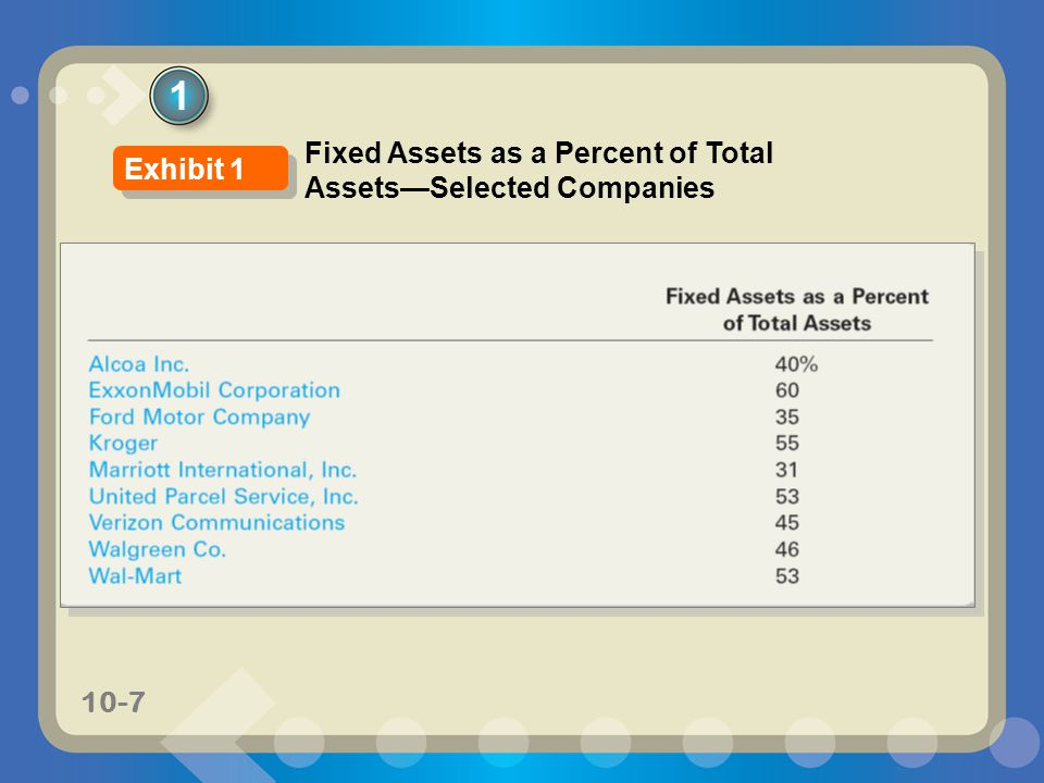 1 Fixed Assets as a Percent of Total Assets—Selected Companies