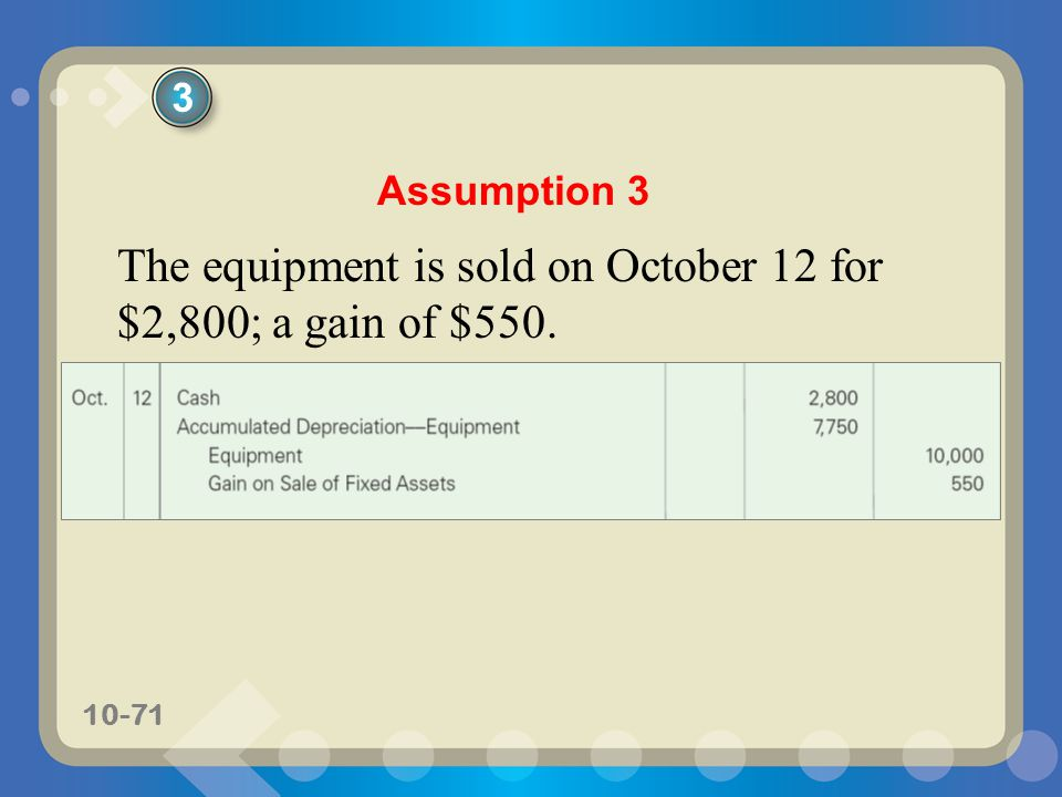 The equipment is sold on October 12 for $2,800; a gain of $550.
