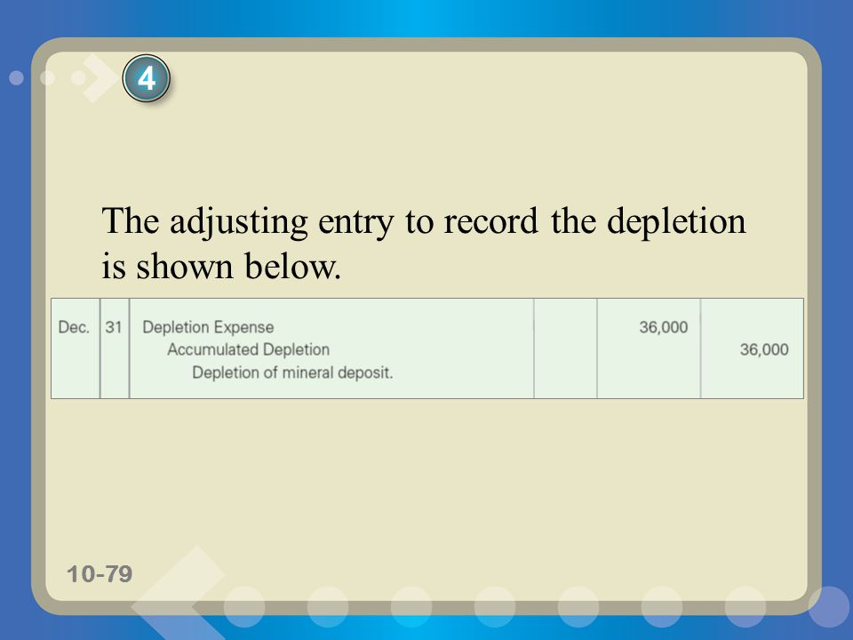 The adjusting entry to record the depletion is shown below.