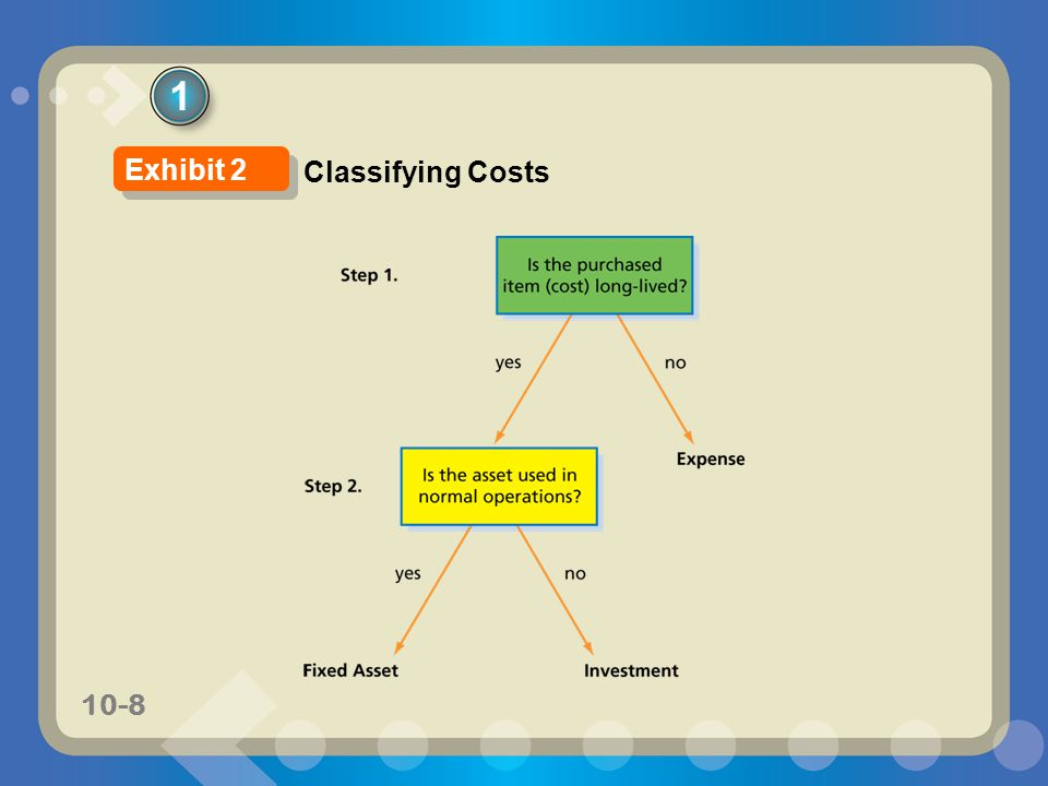 1 Exhibit 2 Classifying Costs