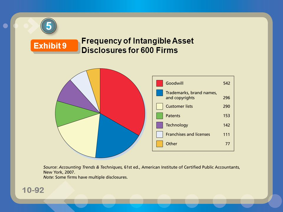 5 Frequency of Intangible Asset Disclosures for 600 Firms Exhibit 9