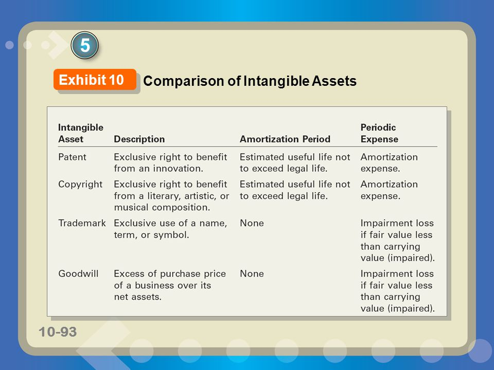 5 Exhibit 10 Comparison of Intangible Assets