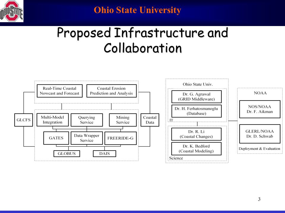 Proposed Infrastructure and Collaboration