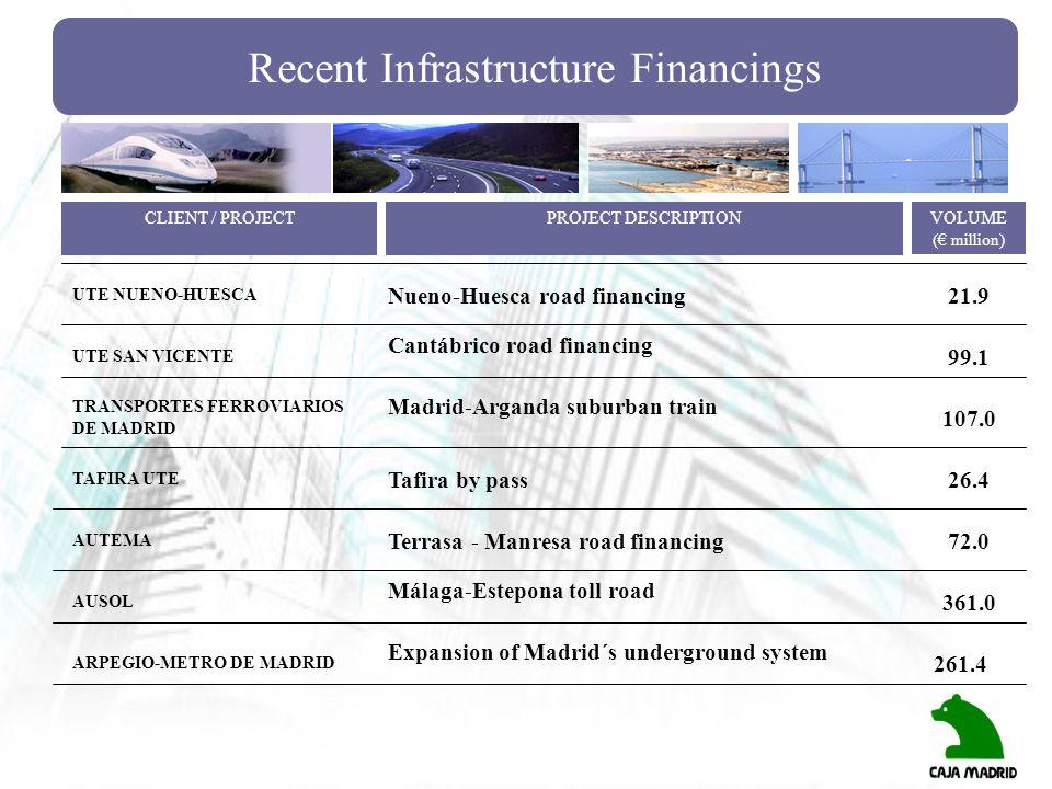 Recent Infrastructure Financings