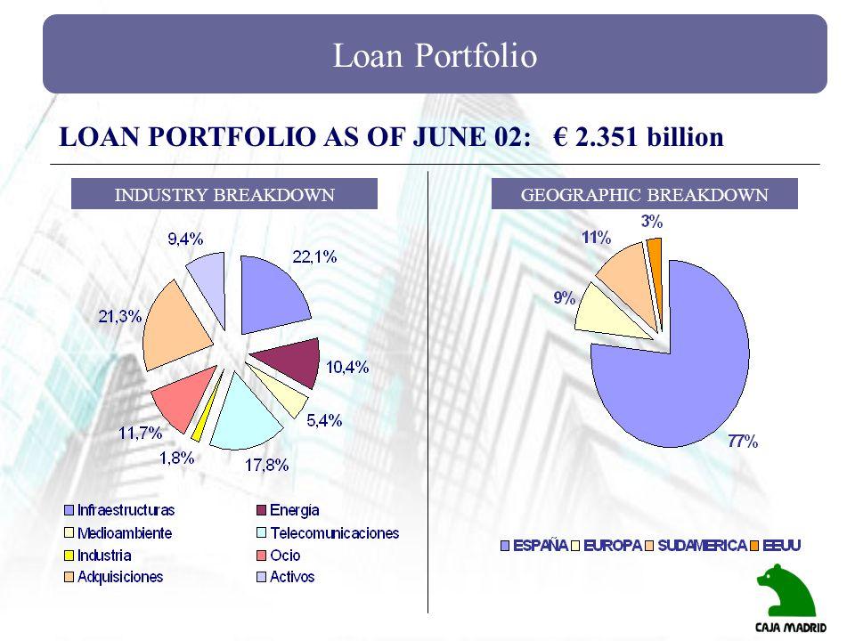 Loan Portfolio LOAN PORTFOLIO AS OF JUNE 02: € 2.351 billion