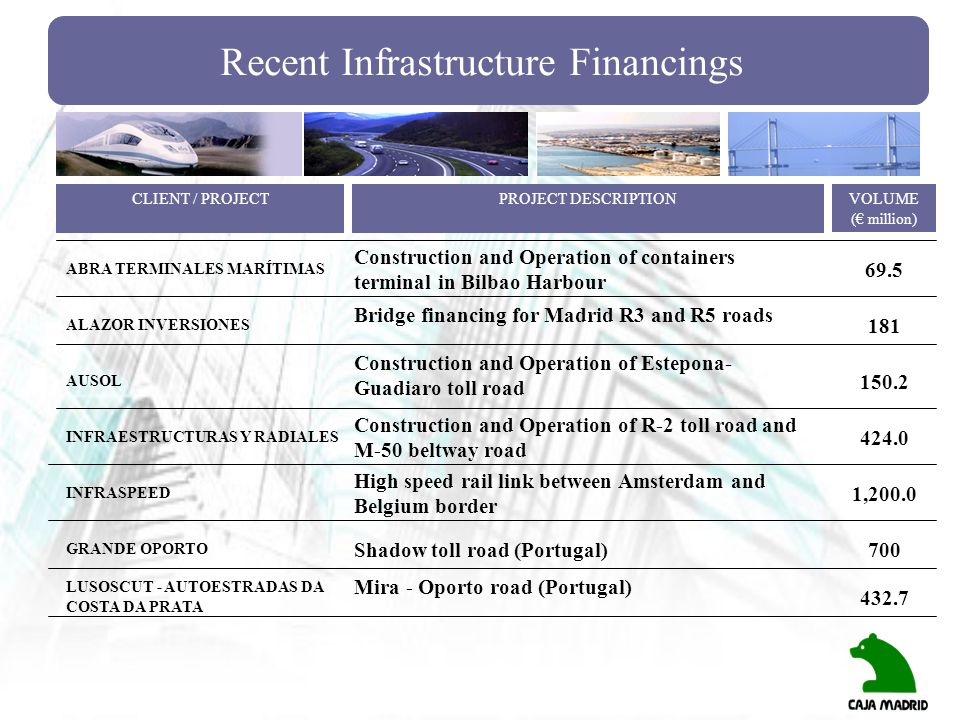 Recent Infrastructure Financings