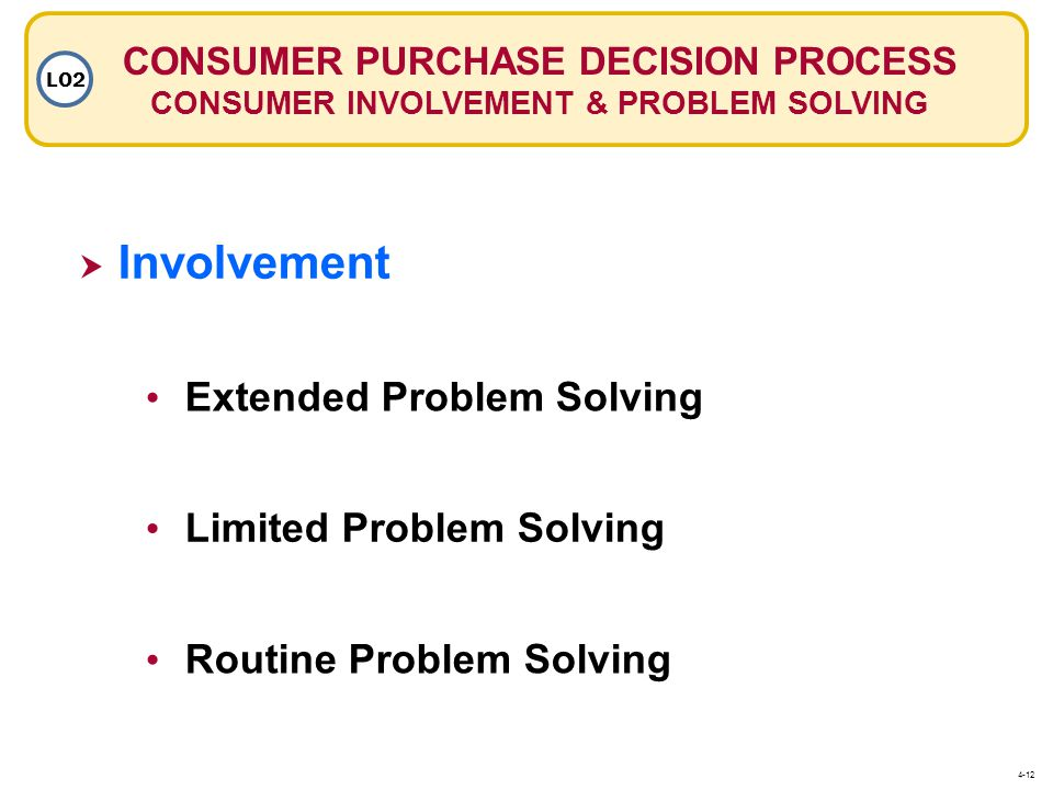 Involvement Extended Problem Solving Limited Problem Solving