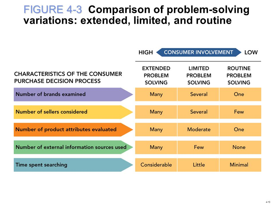 FIGURE 4-3 Comparison of problem-solving variations: extended, limited, and routine