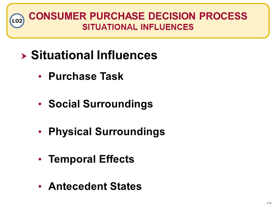 CONSUMER PURCHASE DECISION PROCESS SITUATIONAL INFLUENCES
