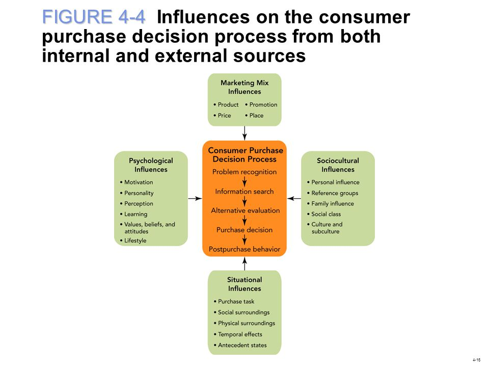 FIGURE 4-4 Influences on the consumer purchase decision process from both internal and external sources