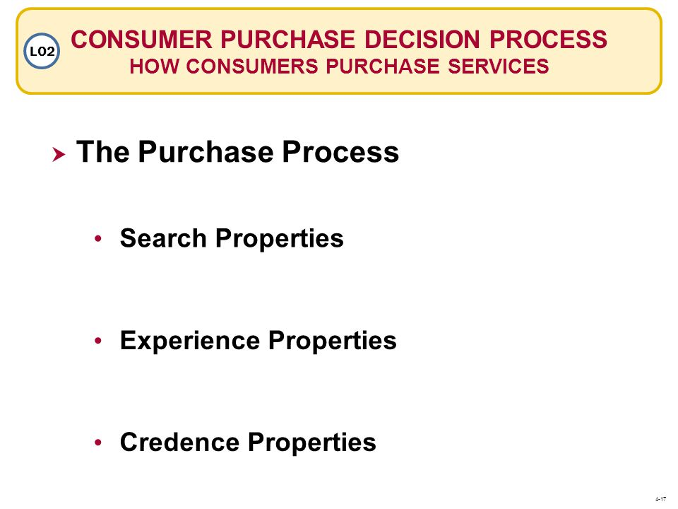 CONSUMER PURCHASE DECISION PROCESS HOW CONSUMERS PURCHASE SERVICES