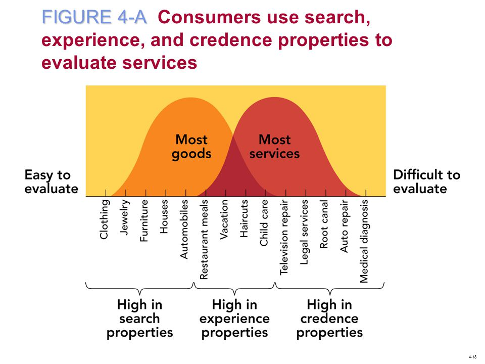 FIGURE 4-A Consumers use search, experience, and credence properties to evaluate services
