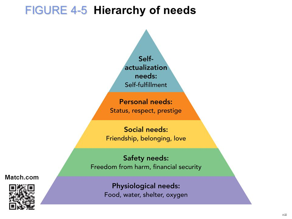 FIGURE 4-5 Hierarchy of needs