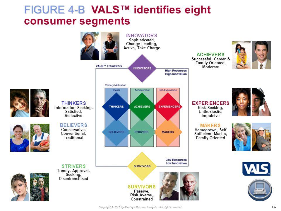FIGURE 4-B VALS™ identifies eight consumer segments