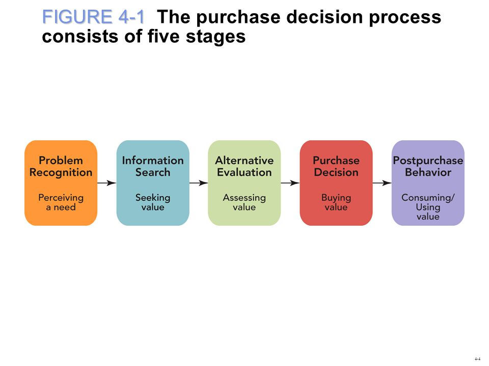 FIGURE 4-1 The purchase decision process consists of five stages
