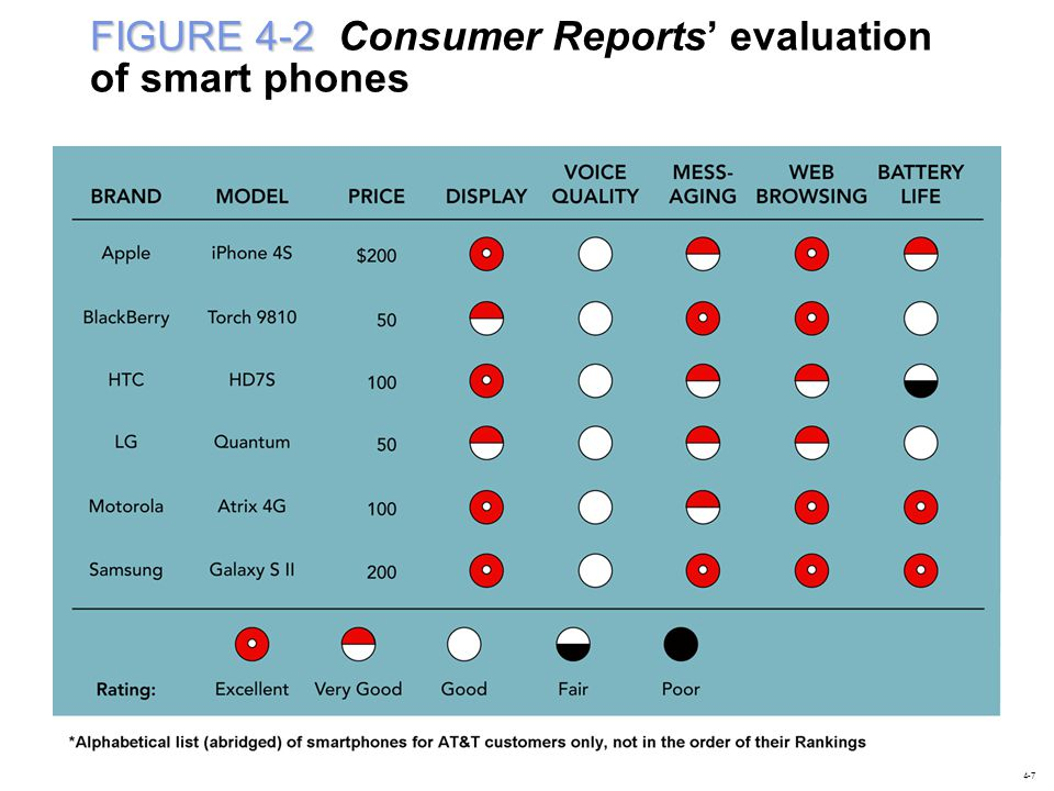 FIGURE 4-2 Consumer Reports' evaluation of smart phones