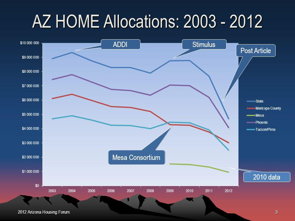 AZ HOME Allocations: 2003 - 2012 ADDI Stimulus Post Article