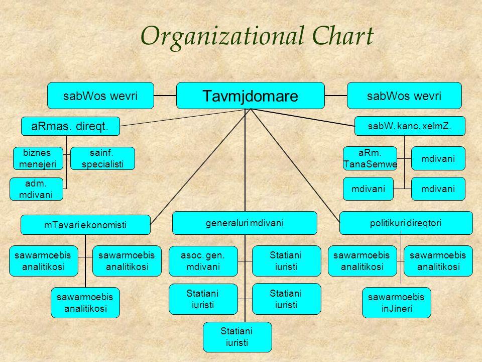 Organizational Chart aRmas. direqt. biznes menejeri sainf. specialisti