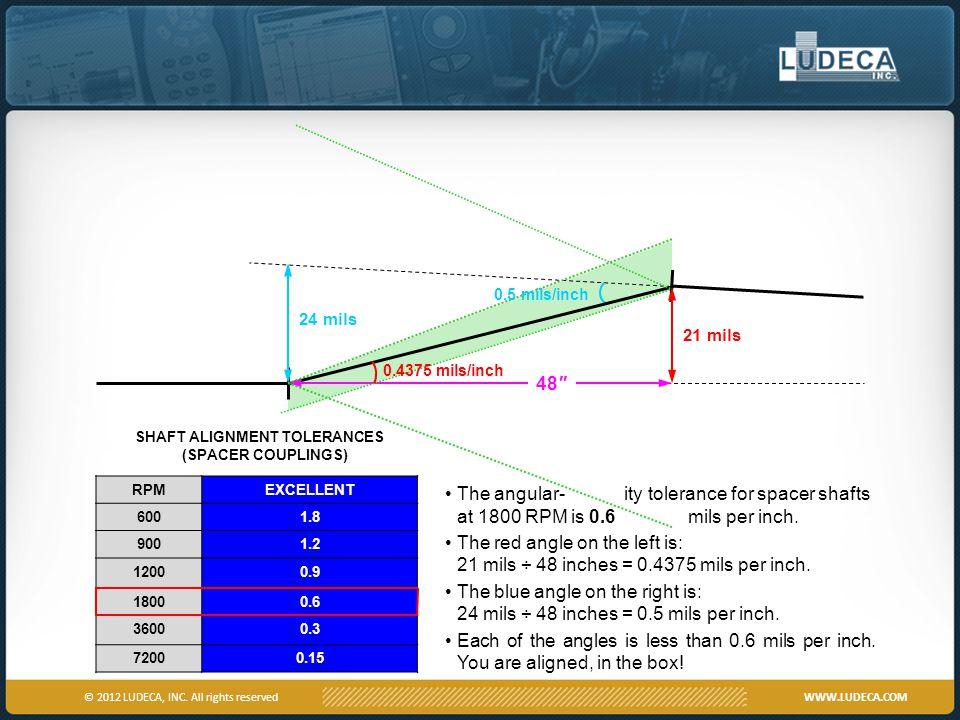SHAFT ALIGNMENT TOLERANCES (SPACER COUPLINGS)