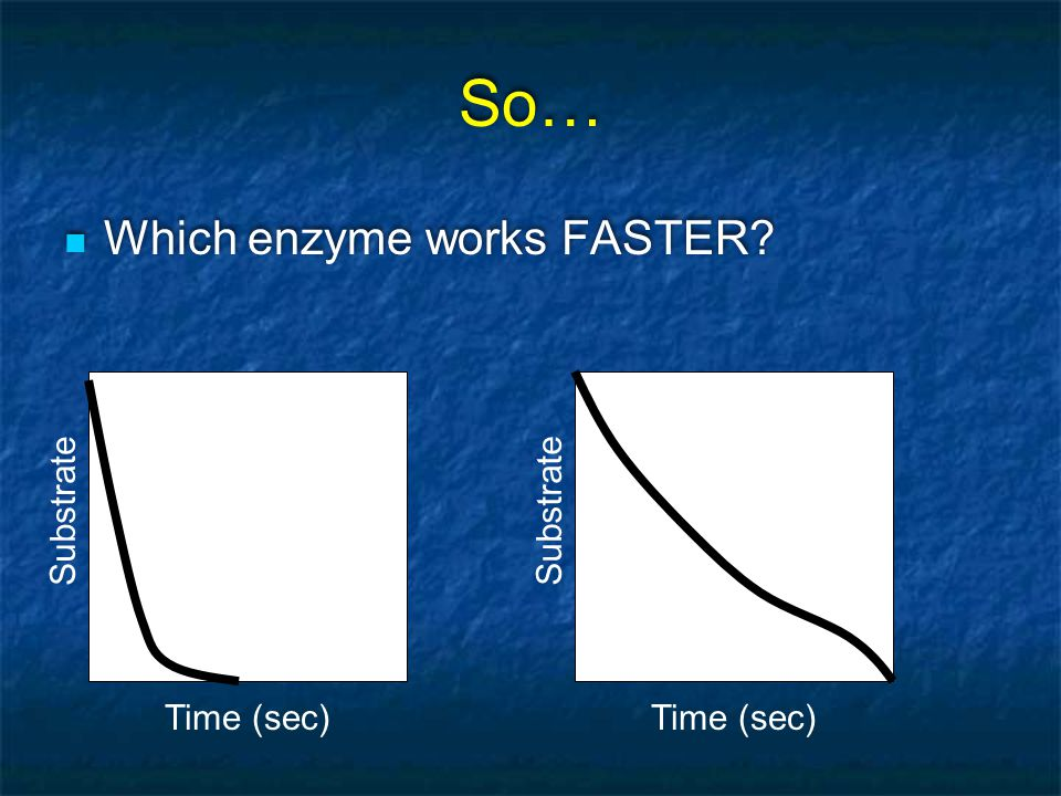 So… Which enzyme works FASTER Substrate Substrate Time (sec)