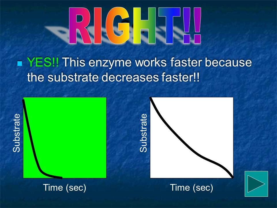 RIGHT!! So… YES!! This enzyme works faster because the substrate decreases faster!! Time (sec) Substrate.