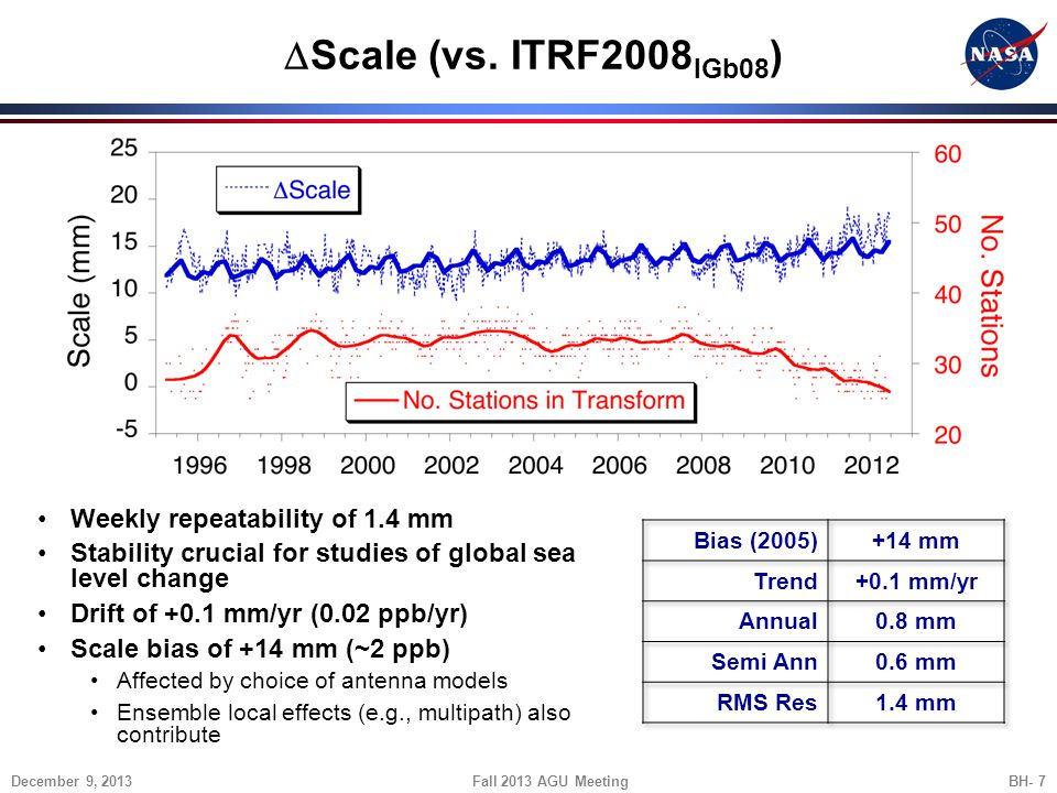 DScale (vs. ITRF2008IGb08) Weekly repeatability of 1.4 mm