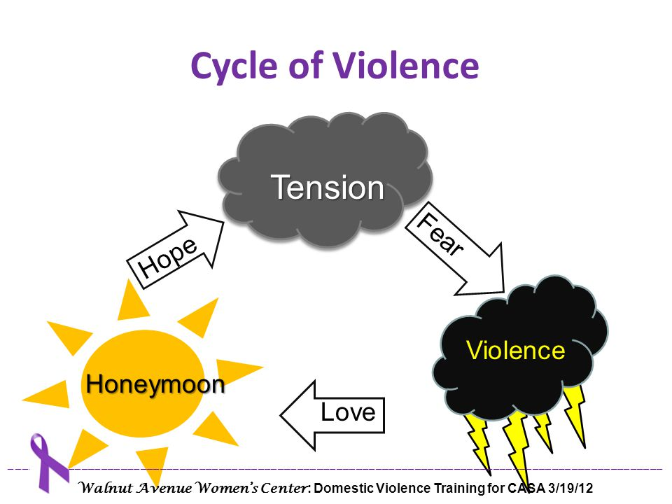 Cycle of Violence Tension Fear Hope Violence Honeymoon Love