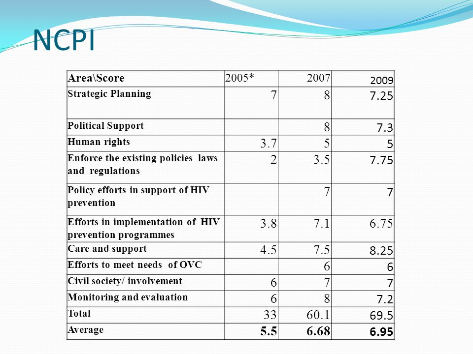 NCPI Area\Score. 2005* 2007. 2009. Strategic Planning. 7. 8. 7.25. Political Support. 7.3.