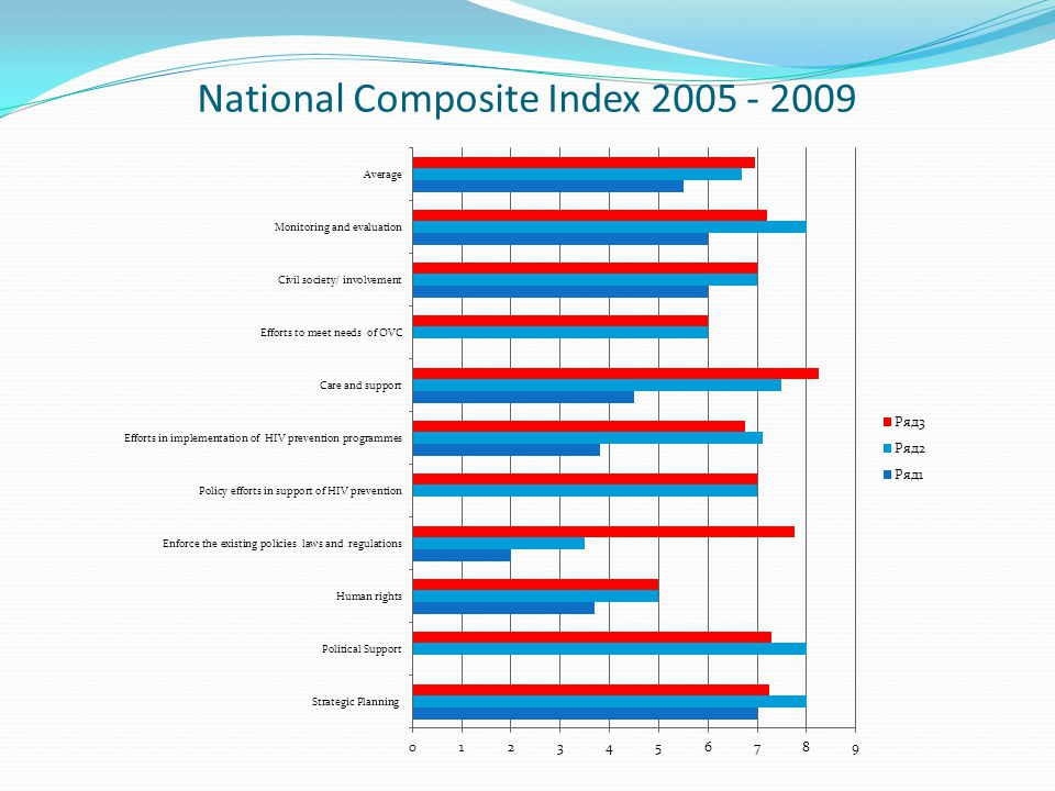 National Composite Index 2005 - 2009
