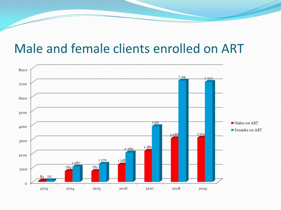Male and female clients enrolled on ART