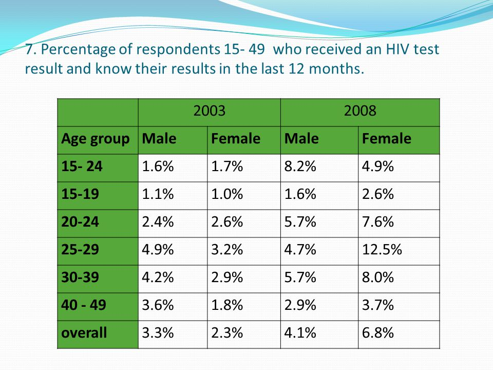 7. Percentage of respondents 15- 49 who received an HIV test result and know their results in the last 12 months.