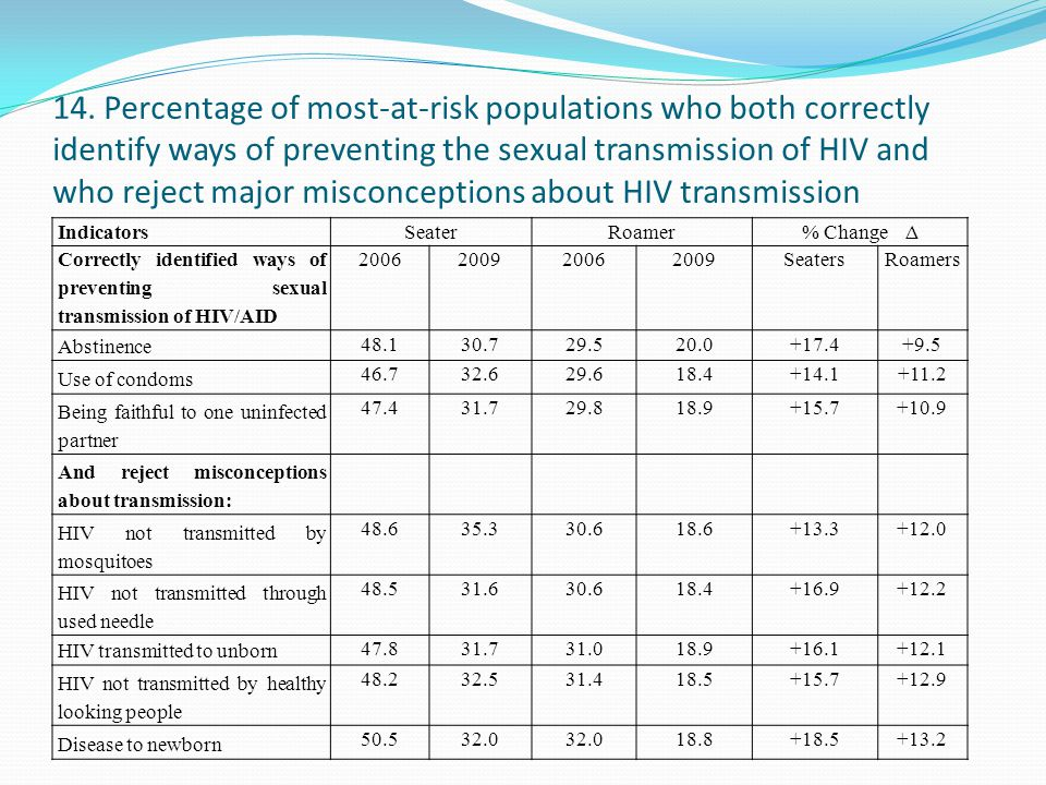 14. Percentage of most-at-risk populations who both correctly identify ways of preventing the sexual transmission of HIV and who reject major misconceptions about HIV transmission