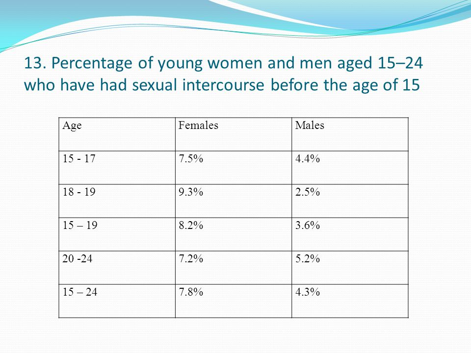 13. Percentage of young women and men aged 15–24 who have had sexual intercourse before the age of 15