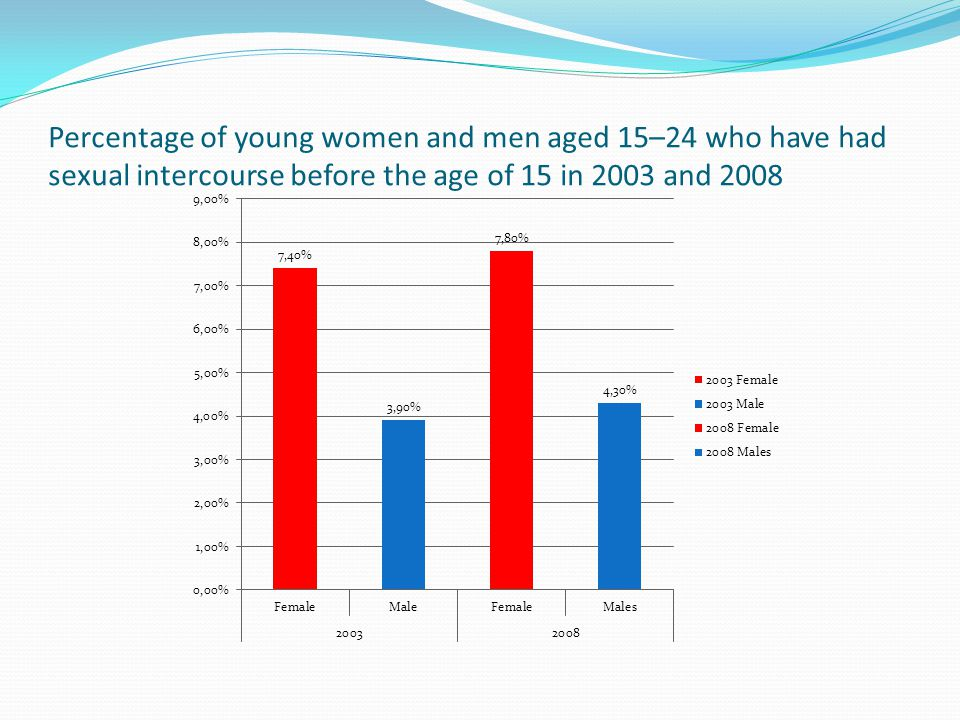 Percentage of young women and men aged 15–24 who have had sexual intercourse before the age of 15 in 2003 and 2008