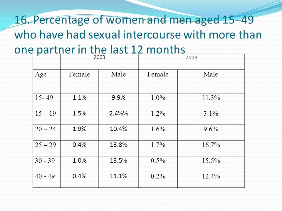 16. Percentage of women and men aged 15–49 who have had sexual intercourse with more than one partner in the last 12 months