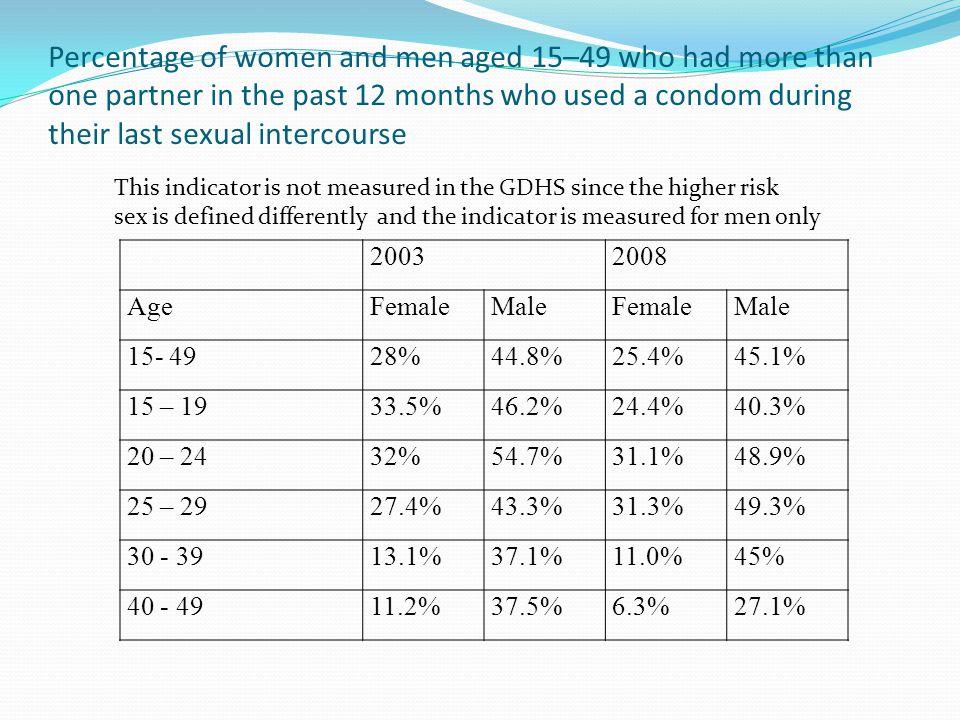 Percentage of women and men aged 15–49 who had more than one partner in the past 12 months who used a condom during their last sexual intercourse