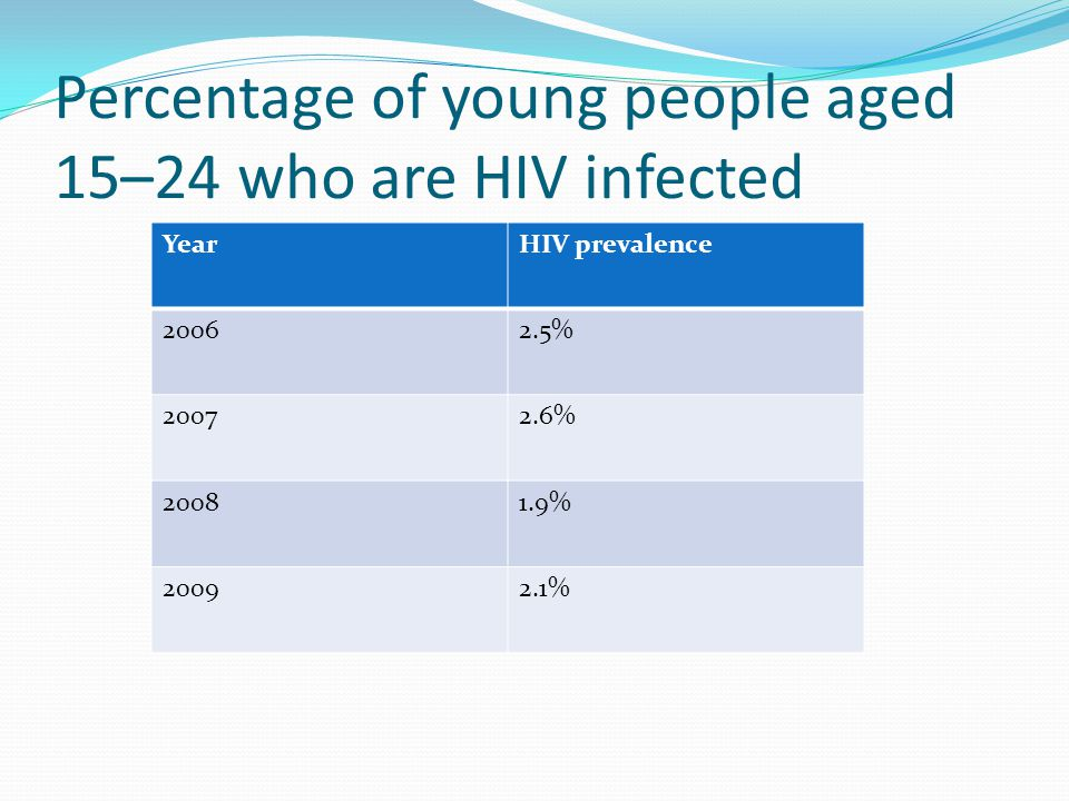 Percentage of young people aged 15–24 who are HIV infected