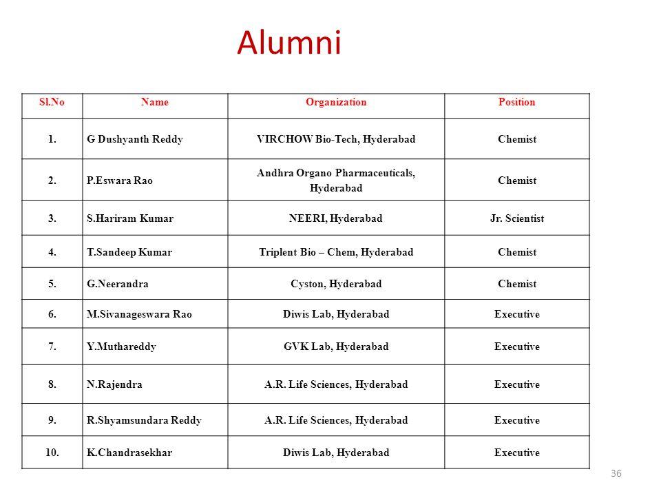 Alumni P.G. Dept. of Chemistry 3/31/2017 Sl.No Name Organization