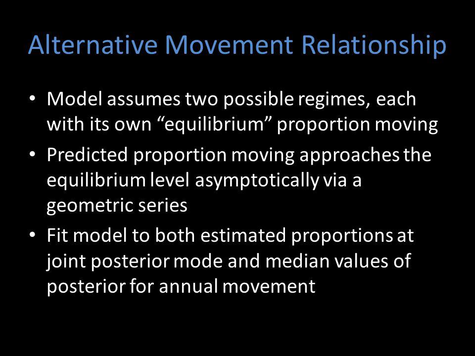 Alternative Movement Relationship