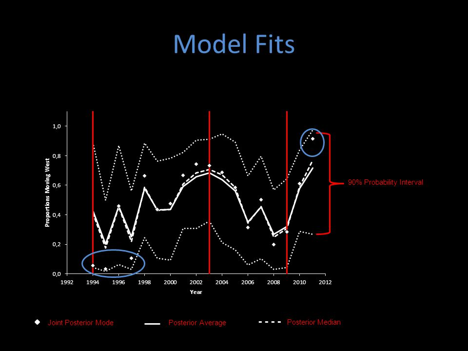 Model Fits - - - - Posterior Median 90% Probability Interval