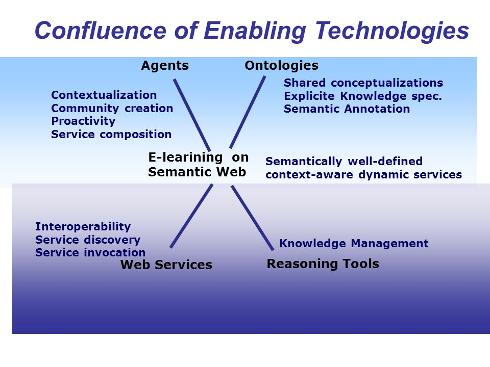 Confluence of Enabling Technologies