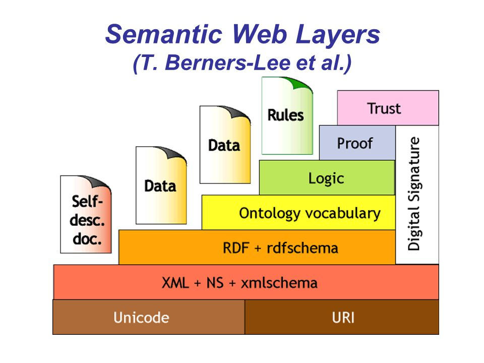 Semantic Web Layers (T. Berners-Lee et al.)