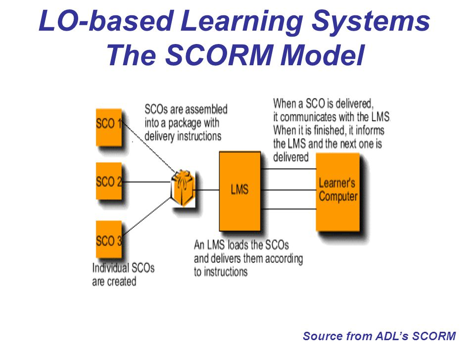 LO-based Learning Systems The SCORM Model