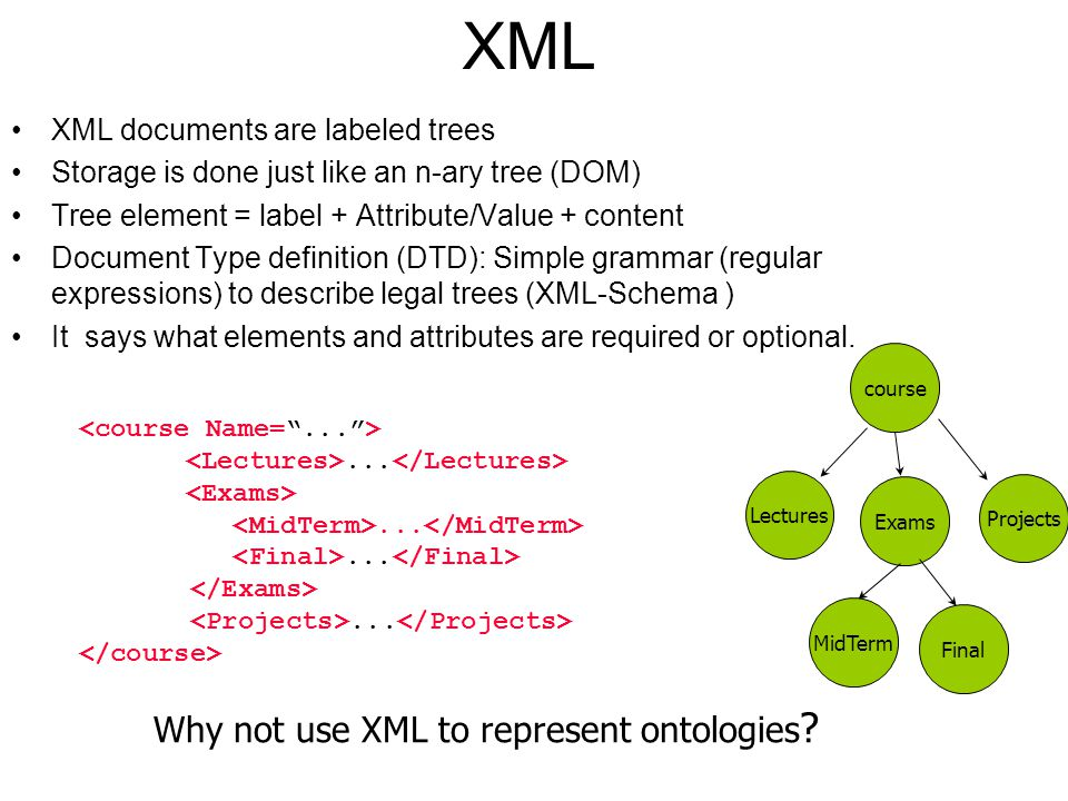 Why not use XML to represent ontologies