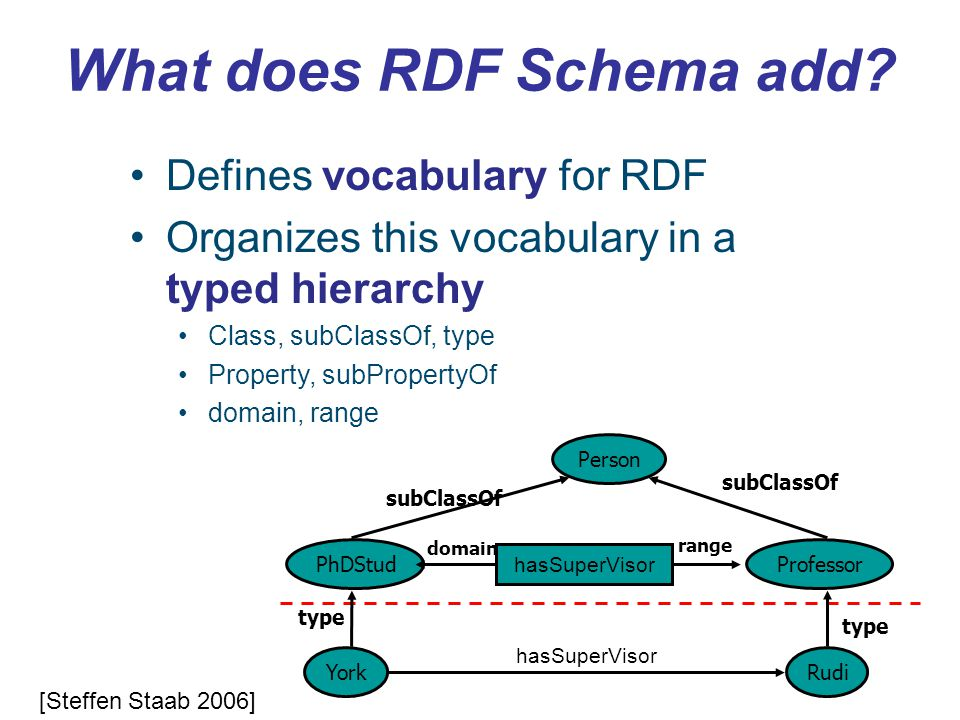What does RDF Schema add