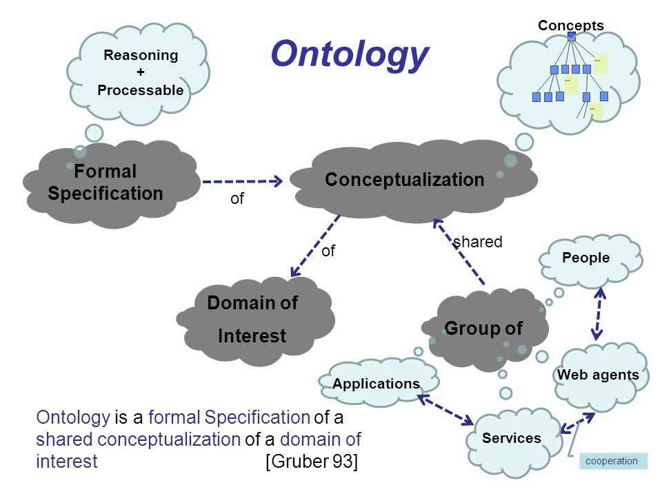 Ontology Formal Specification Conceptualization Domain of Interest