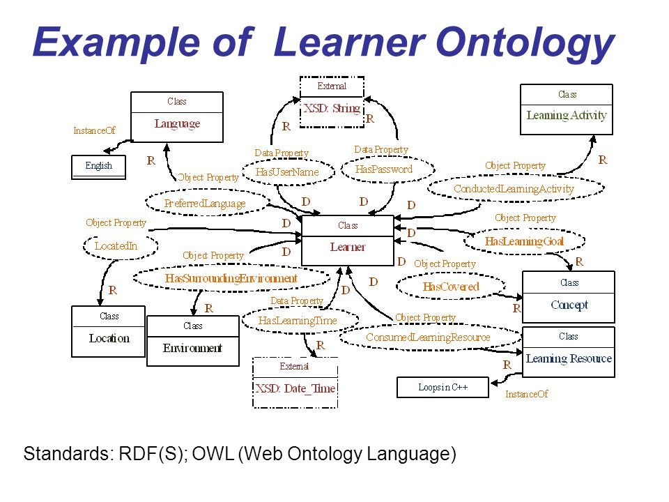 Example of Learner Ontology