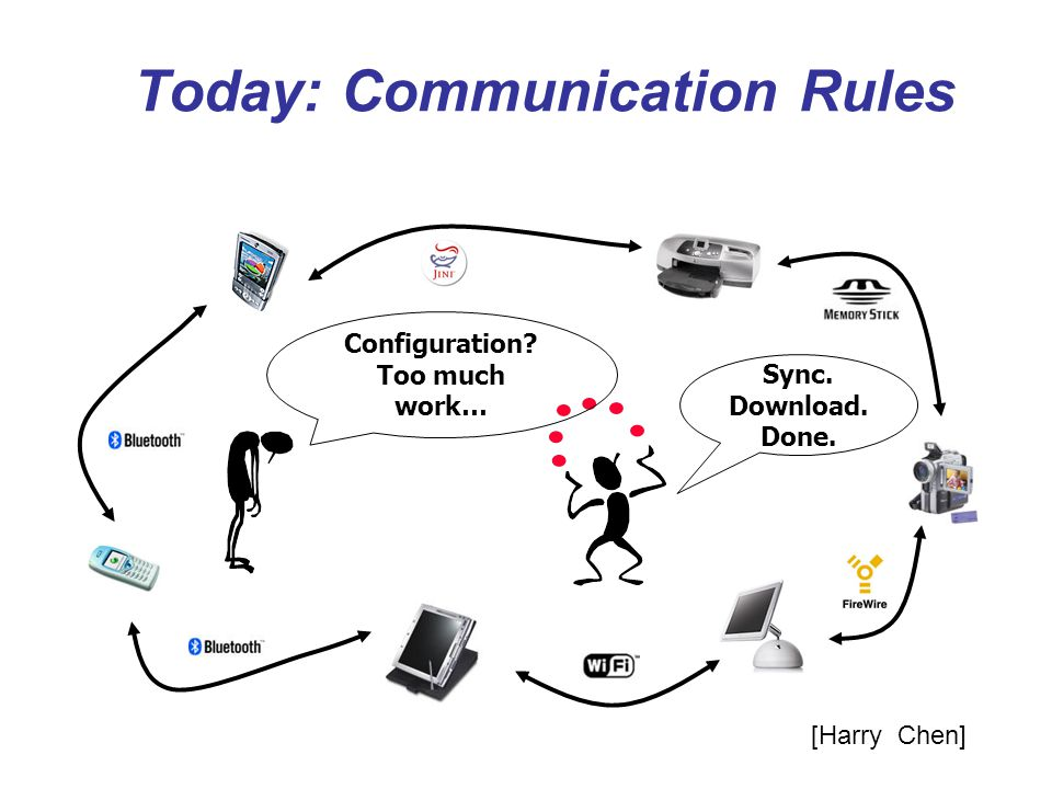 Today: Communication Rules
